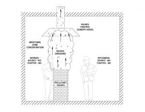 Schematic showing properly functioning canopy exhaust hood, with significant source concentrations but no fugitive dust exposures