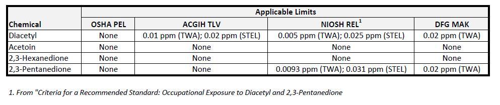 Flavorings spreadsheet showing breakdown